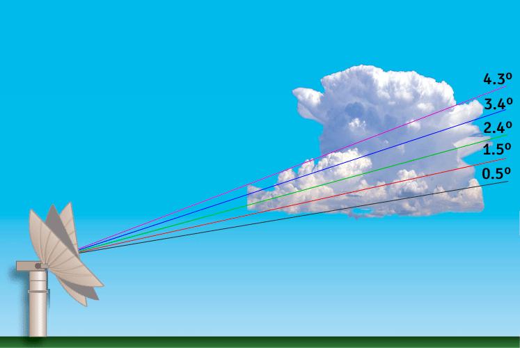 Tilt Radar Doppler