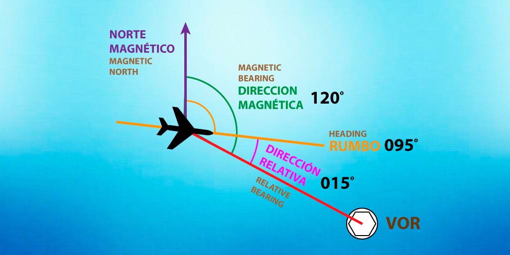 bearing y navegación aérea