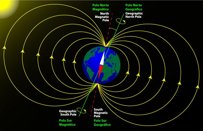 norte magnético y navegación aérea