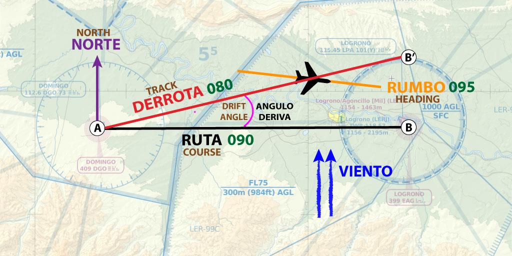 ruta y derrota en navegación aérea