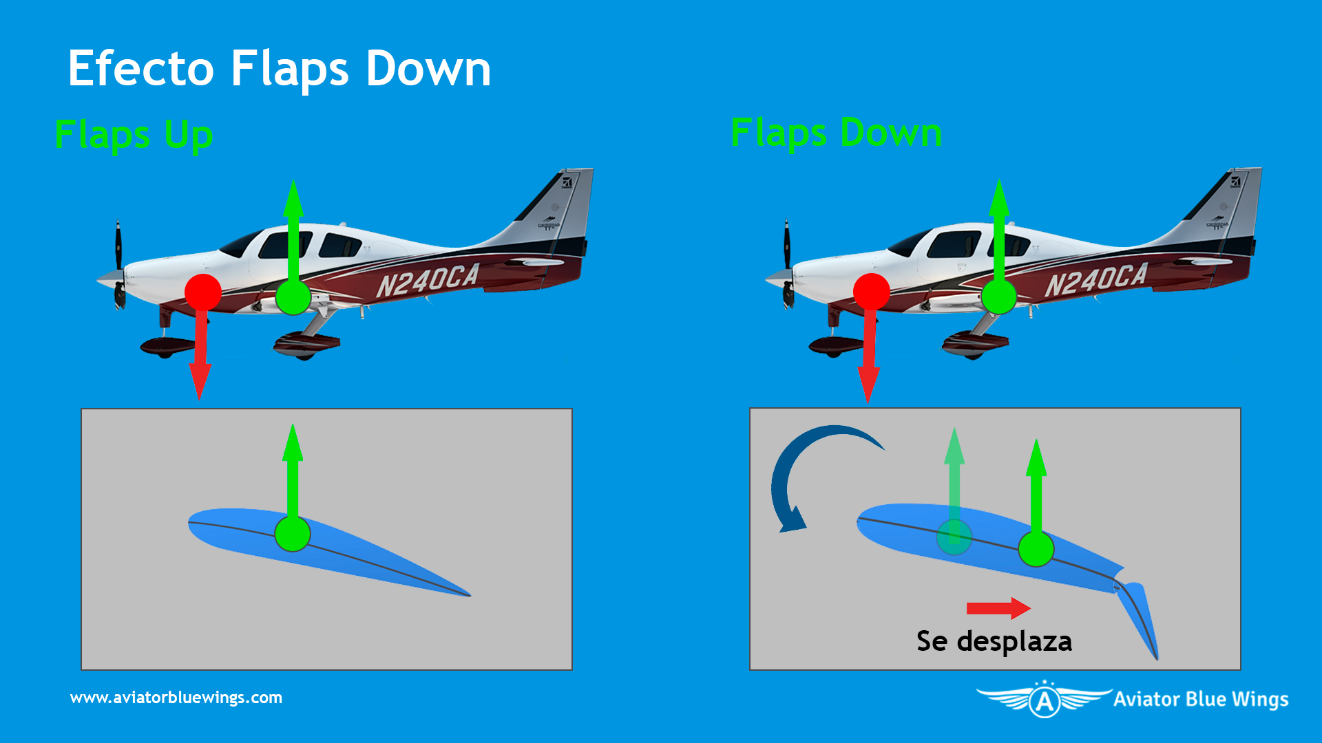 Flaps Down