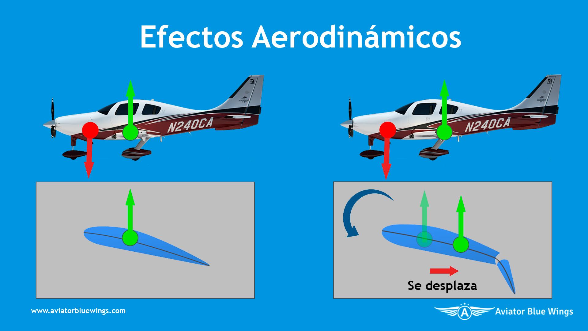 Efectos Aerodinámicos