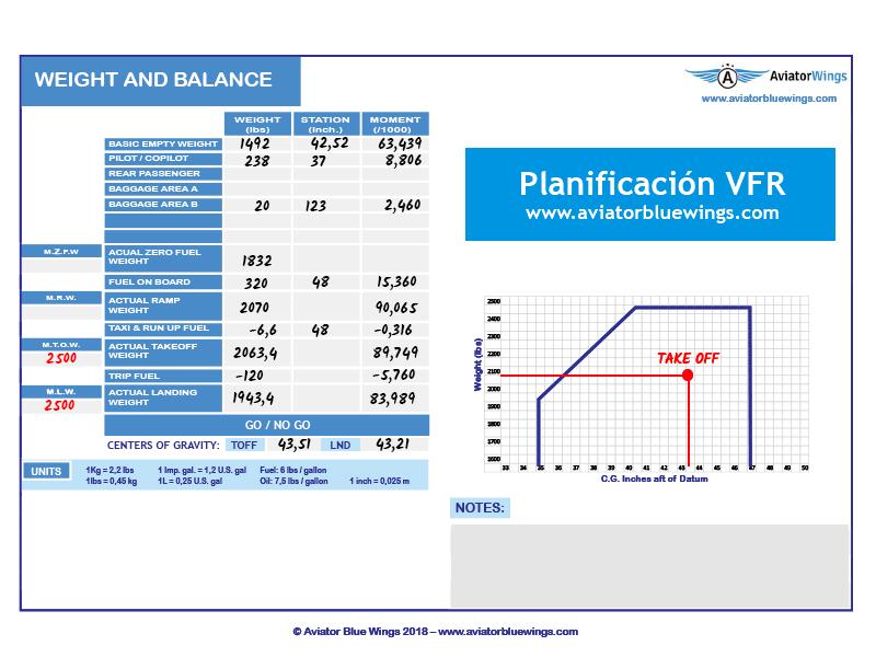 Planificación VFR. Carga y Centrado.