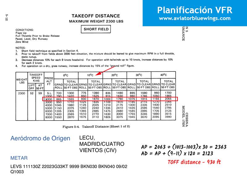 Planificación VFR. Performance