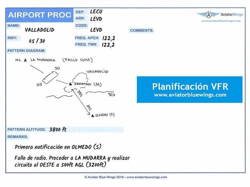 Planificación VFR. Procedimientos.