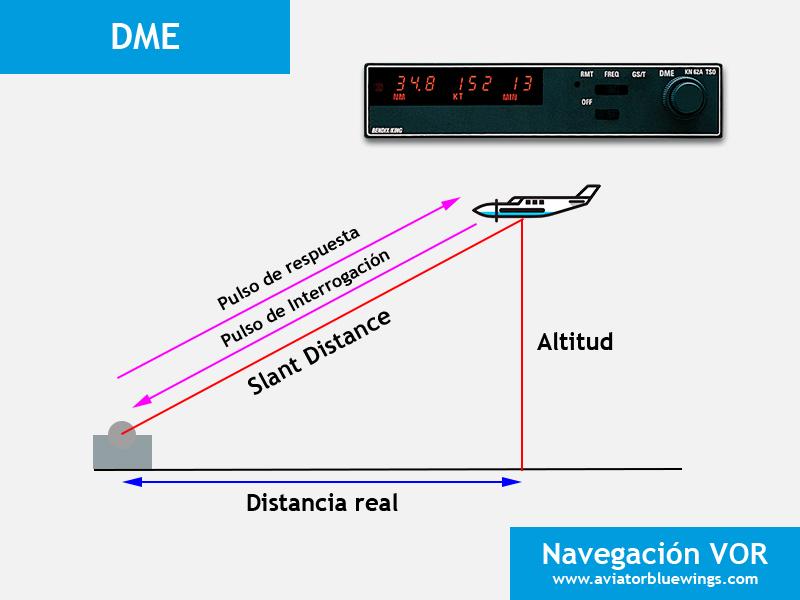 Navegación VOR - DME