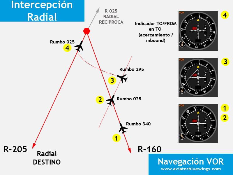 Navegación VOR. Intercepción de radial