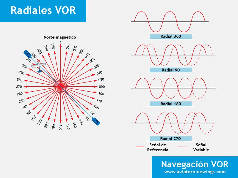 Navegación VOR radiales