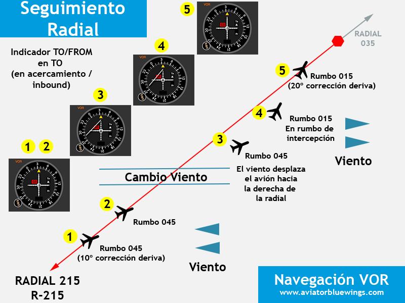 Navegación VOR. Seguimiento Radial