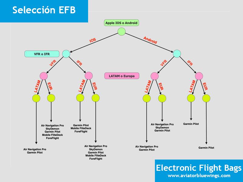 Selección EFB
